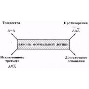 Пятый закон формальной логики 1.0