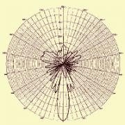 База диаграмм направленности антенн в формате *.MSI(Planet) ...