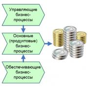 Графические модели бизнес-процессов и процедур Бизнес-процес...